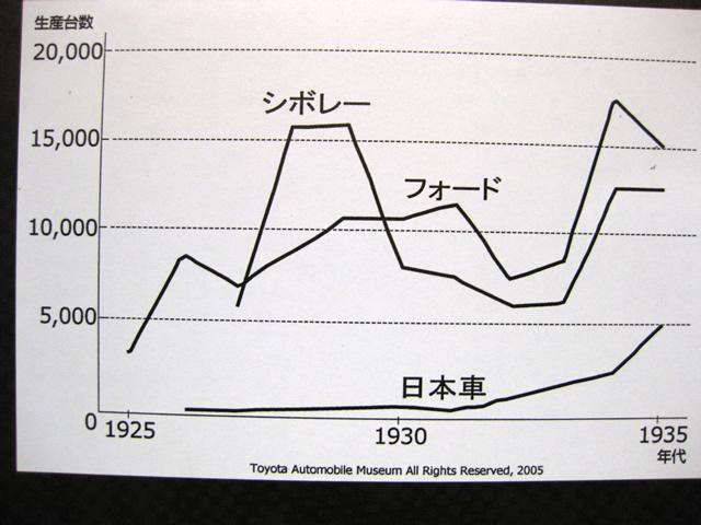 生産台数の推移