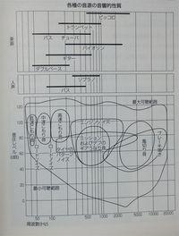 音圧と周波数 改定